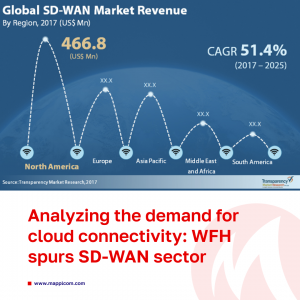 Analyzing the demand for cloud connectivity: WFH spurs SD-WAN sector