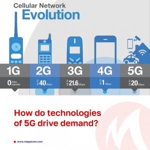 Beneath the surface, how do technologies of 5G drive demand? Are we facing a new strategy to attract audience?